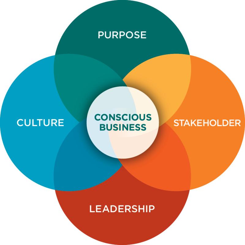 Conscious Capitalism Four Tenets