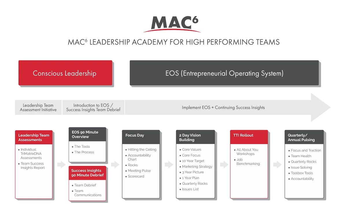 Leadership-Academy-Process-visual-Tricia-doc-new
